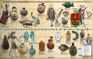 History of the Flask
